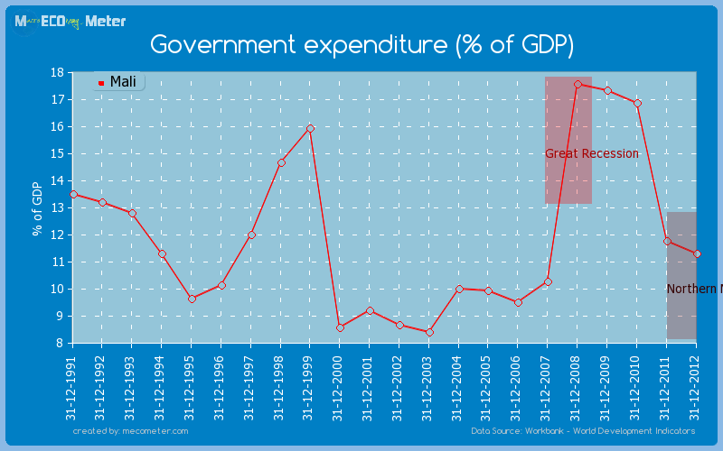 Government expenditure (% of GDP) of Mali