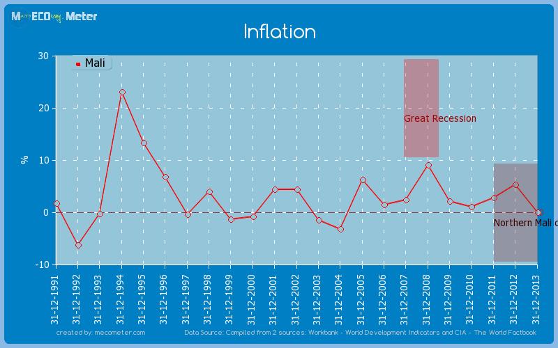 Inflation of Mali