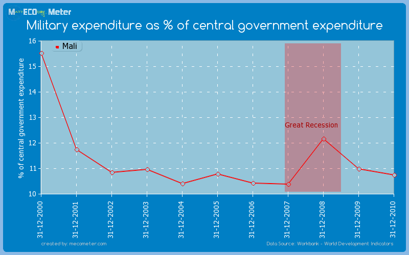 Military expenditure as % of central government expenditure of Mali