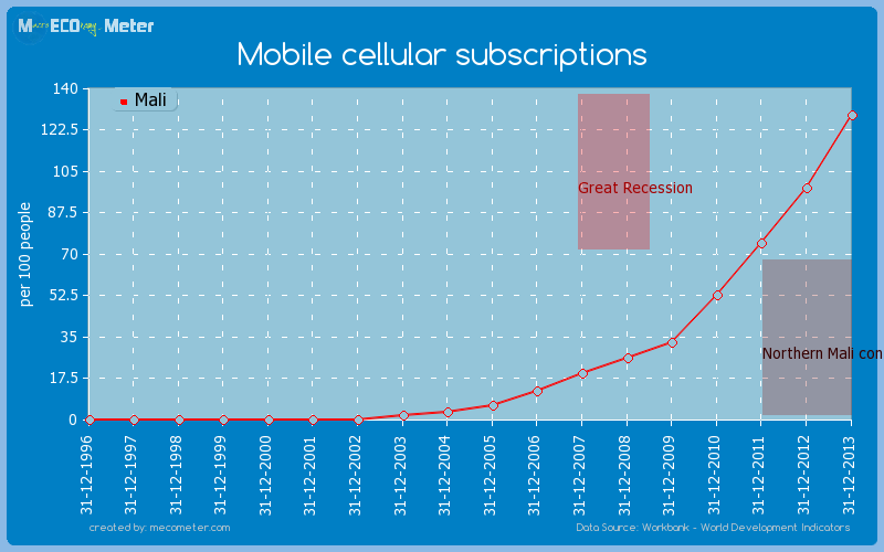Mobile cellular subscriptions of Mali