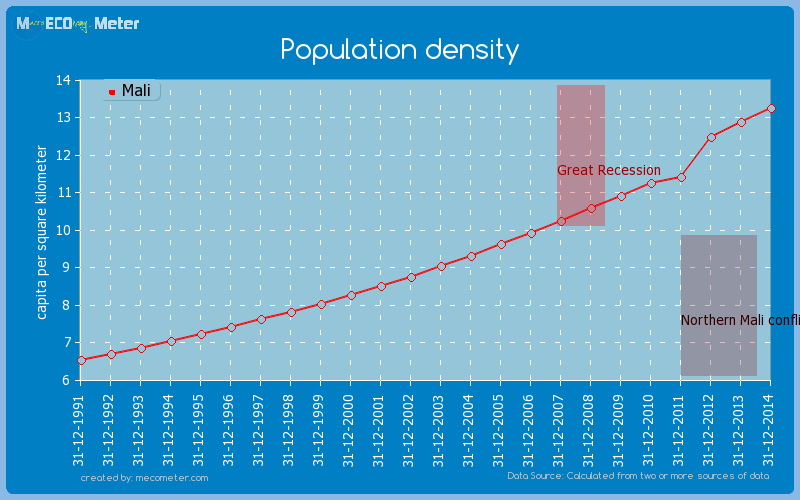 Population density of Mali