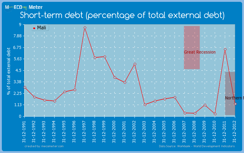 Short-term debt (percentage of total external debt) of Mali