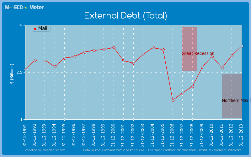External Debt (Total) of Mali