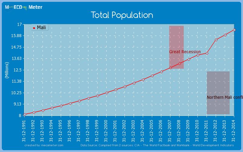 Total Population of Mali