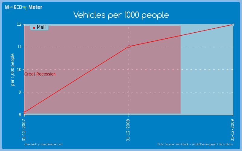 Vehicles per 1000 people of Mali