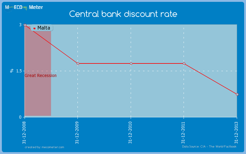 Central bank discount rate of Malta