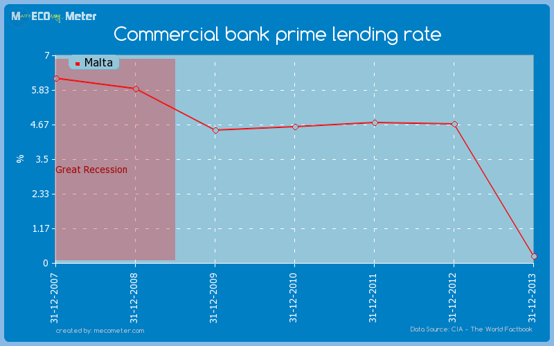 Commercial bank prime lending rate of Malta