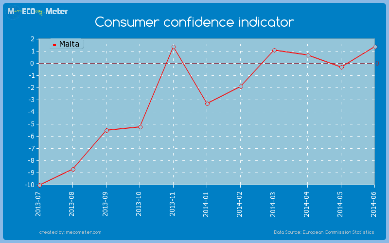 Consumer confidence indicator of Malta
