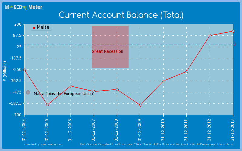 Current Account Balance (Total) of Malta