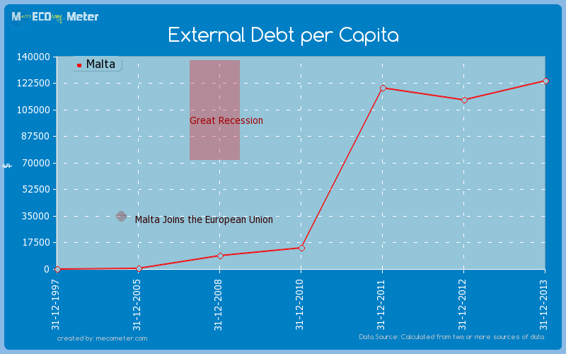 External Debt per Capita of Malta