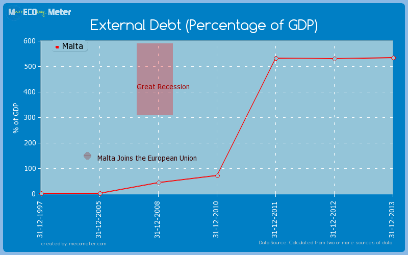 External Debt (Percentage of GDP) of Malta