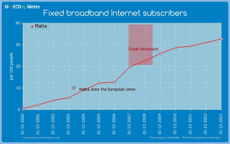Fixed broadband Internet subscribers of Malta