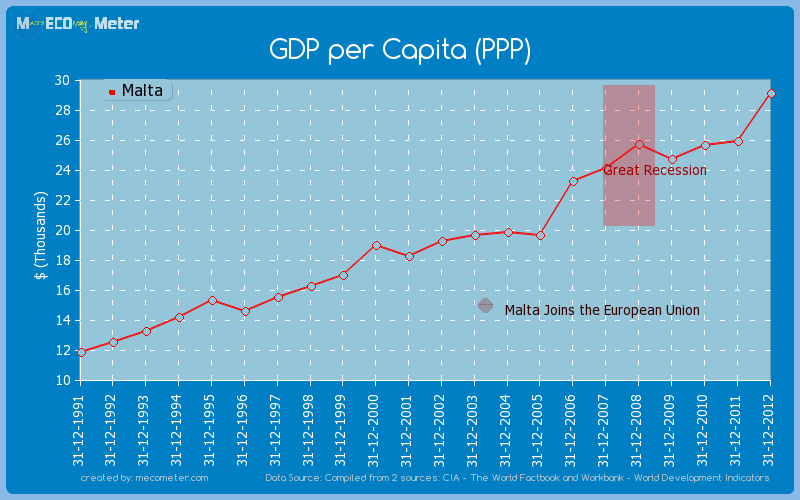 GDP per Capita (PPP) of Malta