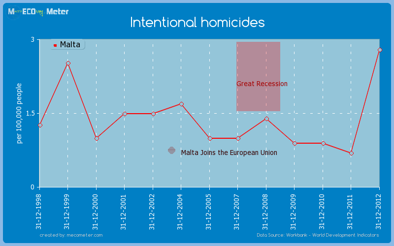 Intentional homicides of Malta