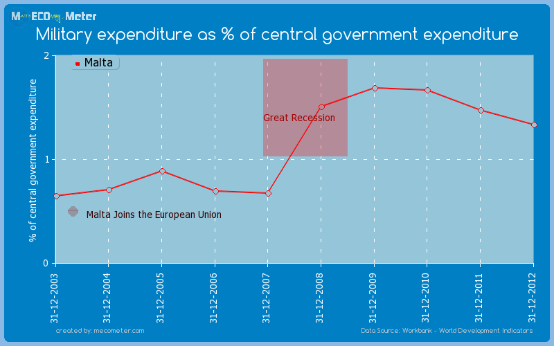 Military expenditure as % of central government expenditure of Malta