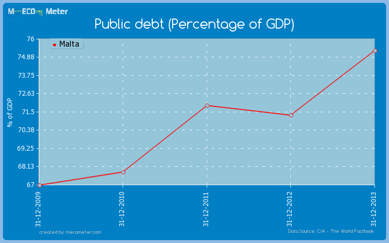 Public debt (Percentage of GDP) of Malta