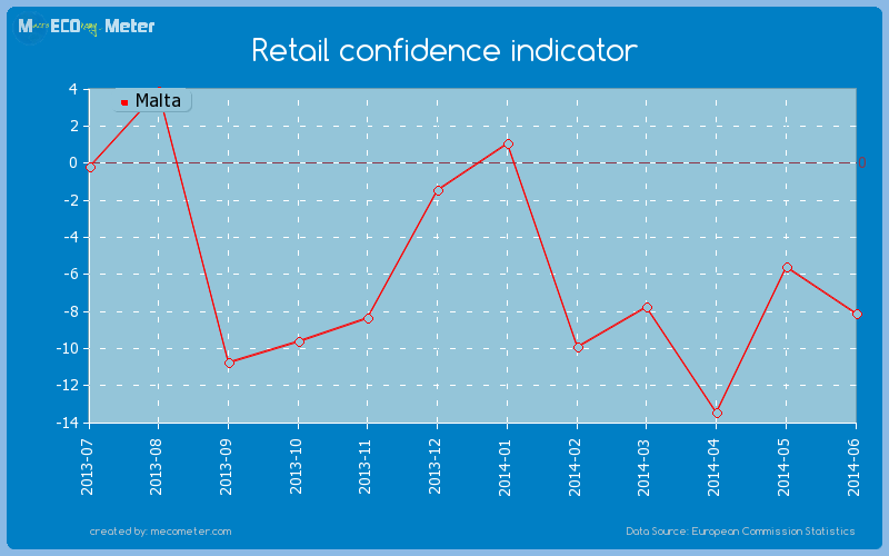 Retail confidence indicator of Malta