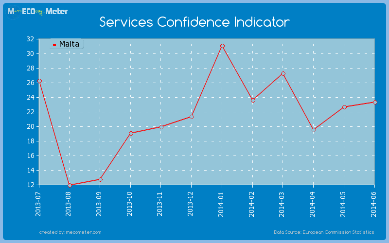 Services Confidence Indicator of Malta