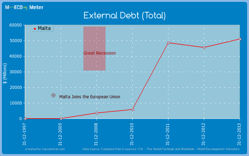 External Debt (Total) of Malta
