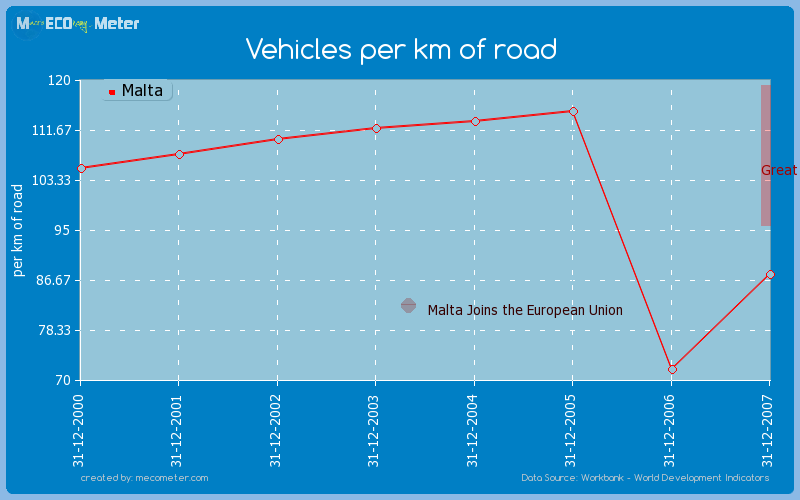 Vehicles per km of road of Malta