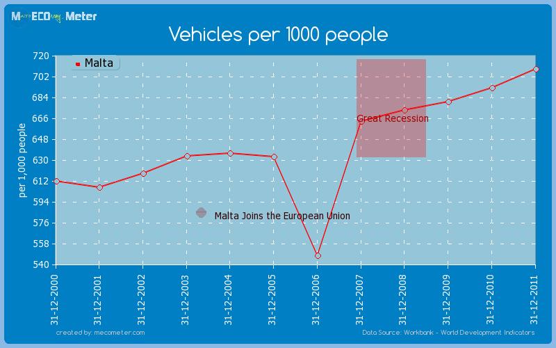 Vehicles per 1000 people of Malta