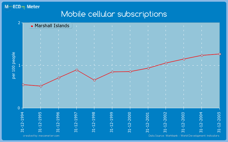 Mobile cellular subscriptions of Marshall Islands