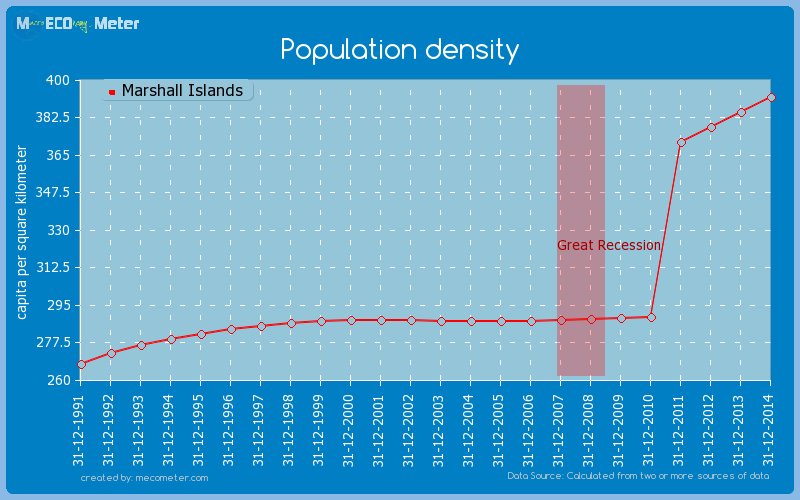 Population density of Marshall Islands