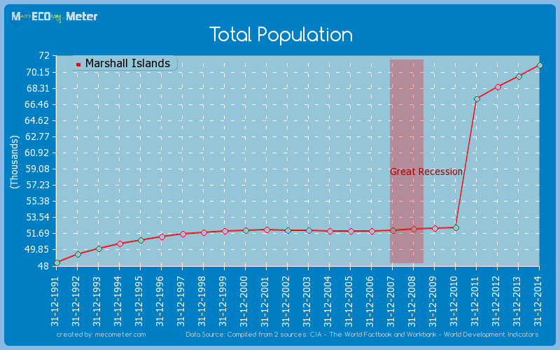 Total Population of Marshall Islands