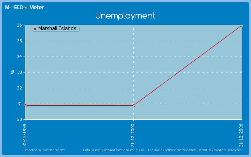 Unemployment of Marshall Islands