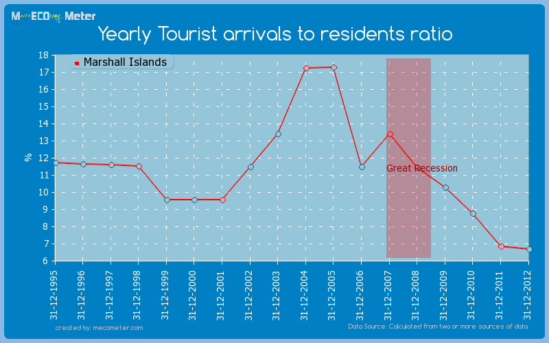 Yearly Tourist arrivals to residents ratio of Marshall Islands