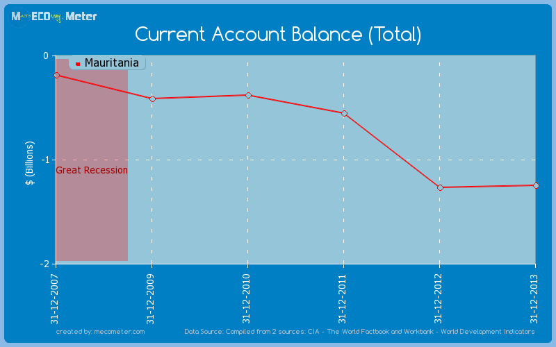 Current Account Balance (Total) of Mauritania