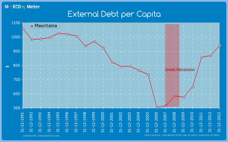 External Debt per Capita of Mauritania
