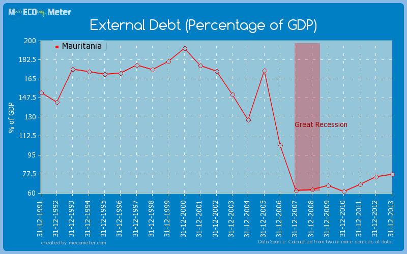 External Debt (Percentage of GDP) of Mauritania