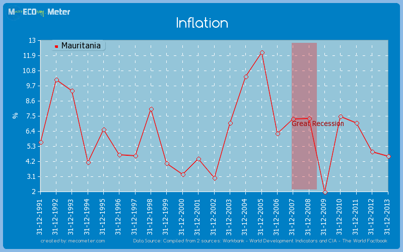Inflation of Mauritania