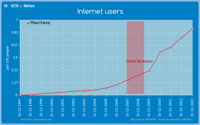 Internet users of Mauritania