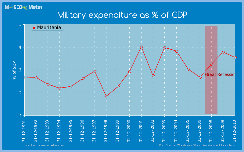 Military expenditure as % of GDP of Mauritania