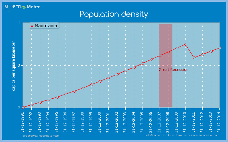 Population density of Mauritania