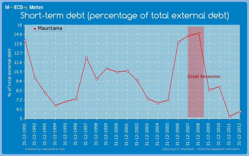 Short-term debt (percentage of total external debt) of Mauritania