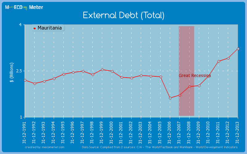 External Debt (Total) of Mauritania