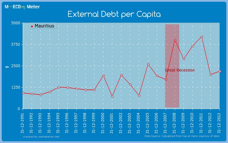 External Debt per Capita of Mauritius