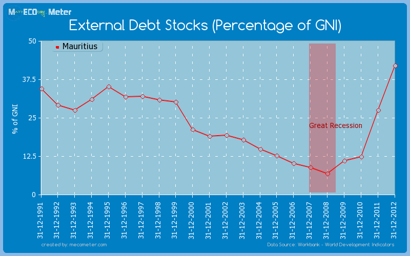 External Debt Stocks (Percentage of GNI) of Mauritius