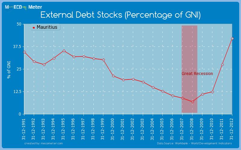 External Debt Stocks (Percentage of GNI) of Mauritius