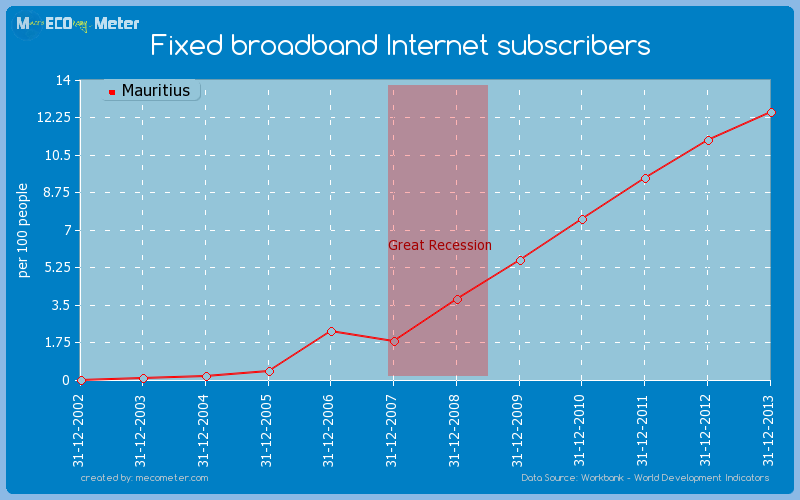 Fixed broadband Internet subscribers of Mauritius