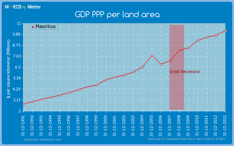 GDP PPP per land area of Mauritius