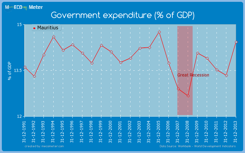 Government expenditure (% of GDP) of Mauritius