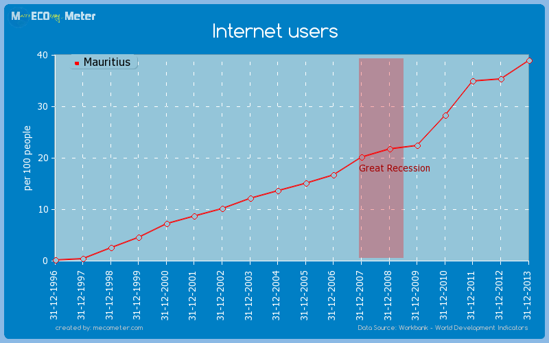Internet users of Mauritius