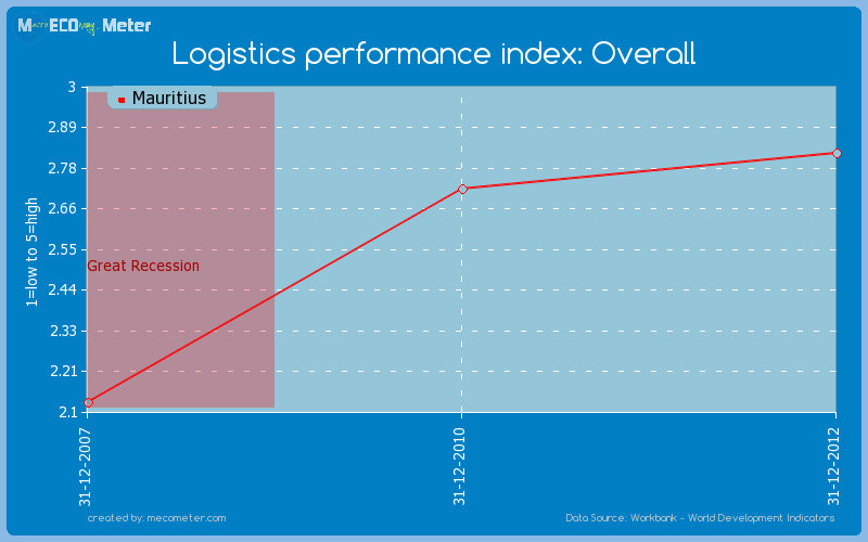 Logistics performance index: Overall of Mauritius