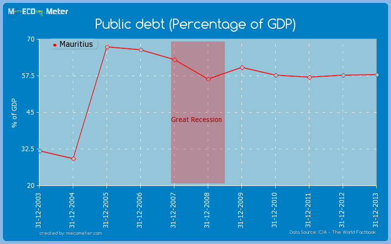 Public debt (Percentage of GDP) of Mauritius