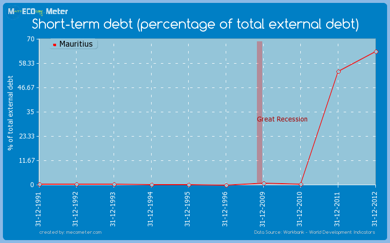 Short-term debt (percentage of total external debt) of Mauritius