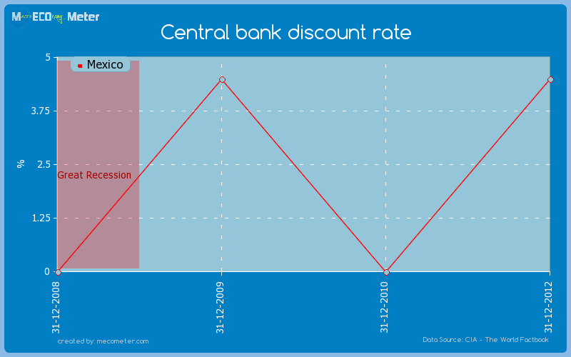 Central bank discount rate of Mexico